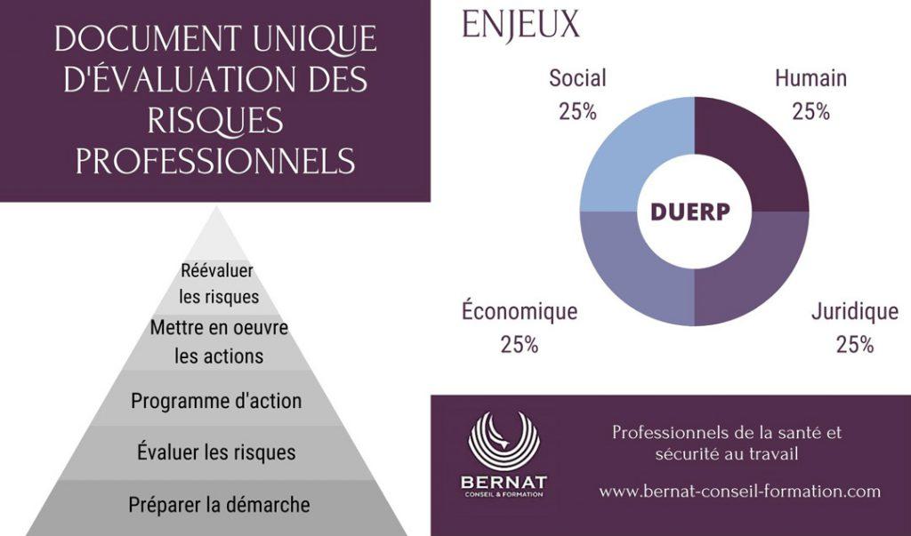 infographie sur le document unique DUERP