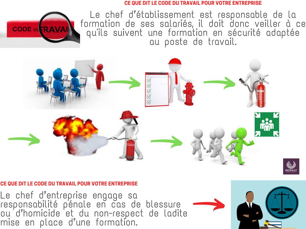 infographie représentant les étapes de la formation sécurité incendie de bernat conseil formation